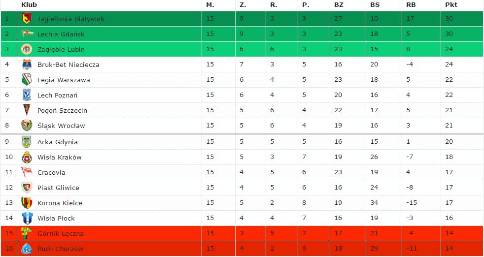 Tabela Ekstraklasy Update